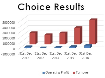 Choice results chart to 2016